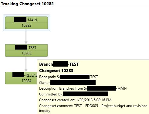 Dynamics Ax Musings: How We Manage Development - Organizing TFS